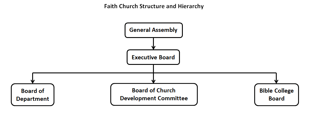 the church structure General conference the general conference of seventh-day adventists is the governing organization of the seventh-day adventist church it is located in silver spring.